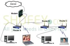 Wifi extender installation networking technician in Business bay Dubai