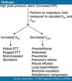 "In conditions where the lung compliance is decreased (e.g. atelectasis), the Pplat pressure and PIP are both increased (think AB=Atelectasis is Both increased).  On the other hand, in conditions where the airflow resistance is increased (e.g bronchospasm), the peak inspiratory pressure (PIP) is increased while the plateau pressure (Pplat) stays UNCHANGED. In regards to vent leaks, rule of thumb is ""leaks prevent pressure buildup, & obstruction cause pressure buildup""."