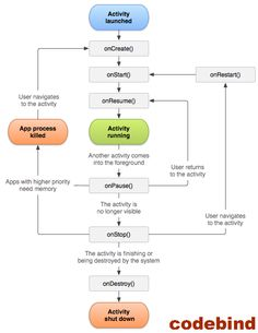 Vuejs 2 lifeycycle hooks vuejs pinterest web development android activity lifecycle is controlled by 7 techniques for androidtivity class the android activity is the subclass of contextthemewrapper class ccuart Images