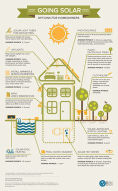 Going Solar Infographic: Options for Homeowners #solar