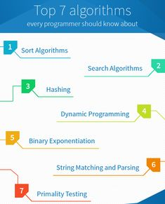 In programmers life algorithms and data structures is most important subject if they want to go out in the programming world and make some bucks. Today, We will see what they do and where they are used with simplest examples. This list is prepared keeping in mind their use in competitive programming and current development practices. 1. Sort Algorithms Sorting is the most heavily studied concept in Computer Science. Idea is to arrange the items of a list in a specific order. Though every…