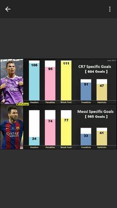 Goles de Ronaldo y Messi😉😎