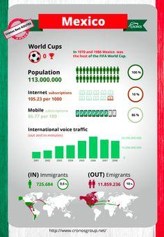 Mexico infography Telecom Cronos