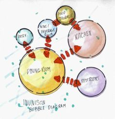 Inunison Bubble Diagram | Flickr - Photo Sharing!