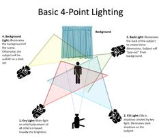 Filmmaking Basic Four-Point Lighting Setup - Manasseh & Ephraim Studios Studio Lighting Setups, Stage Lighting Design, Photography Lighting Setup, Video Lighting, Light Photography, 3 Point Lighting, Portrait Lighting Setup, Stage Set Design, Theatre Design