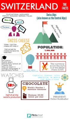 One Day In Paris | #travel #infographics repinned by @Piktochart ... World Thinking Day, Girl Scout Juniors, Facts For Kids, Girl Scout Troop, Girl Scouts, Swiss Alps, Travel Gadgets, International Children's Day, Christmas Traditions Kids, Geography, Switzerland, Traveling, Destinations
