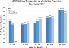 This chart shows rates of depression based on media usage. The positive skew shows a direct correlation in increased use of media and depression rates (findings).