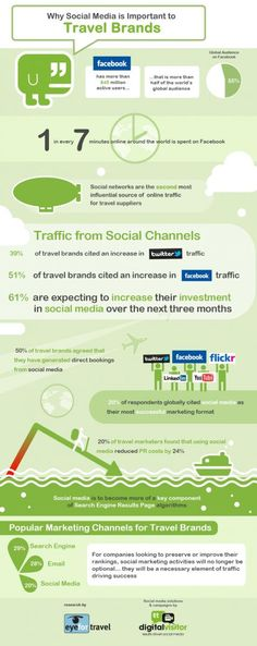 Social media really does matter to travel brands | Travel Industry News & Conferences - EyeforTravel #infographic
