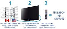 La télé HD gratuite c'est simple, économique et légale Galaxy Phone, Samsung Galaxy, Diffusion, Simple, Antenna Tv