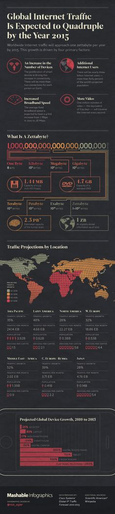 Global Internet traffic is expected to quadruple between 2010 and 2015, according to data provided to Mashable by Cisco.