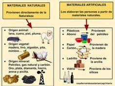 Maestra de Primaria: Materiales naturales y materiales artificiales