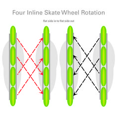 How often should inline skate wheels be rotated?: Four Wheel Inline Rotation