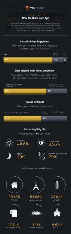 The Mobile Bible #infographic #youversion