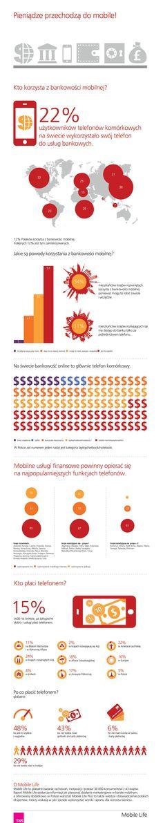 TNS Polska - pieniądze przechodzą do mobile