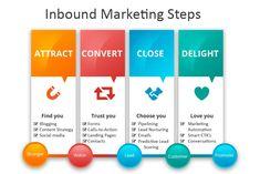 Why Inbound Marketing is the Hottest Marketing Today? Inbound Marketing, Marketing Words, Marketing Automation, Email Marketing, Content Marketing, Social Media Marketing, Business Sales, Online Business, Lead Nurturing
