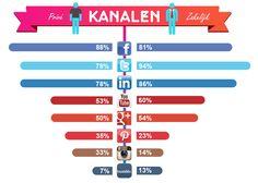 Social Media Kanaalkeuze. Prive vs Zakelijk