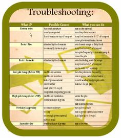 Troubleshooting for your compost bin