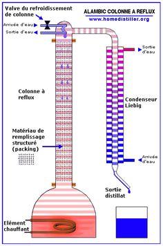 Comment fabriquer un alambic? Plans et conseils