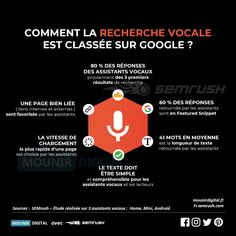 infographie réalisée en collaboration avec Semrush sur une étude concernant le classement de la recherche vocale : Seo, Google, Statistics, Sociology, Infographic, Social Media, Business, Tools, Search