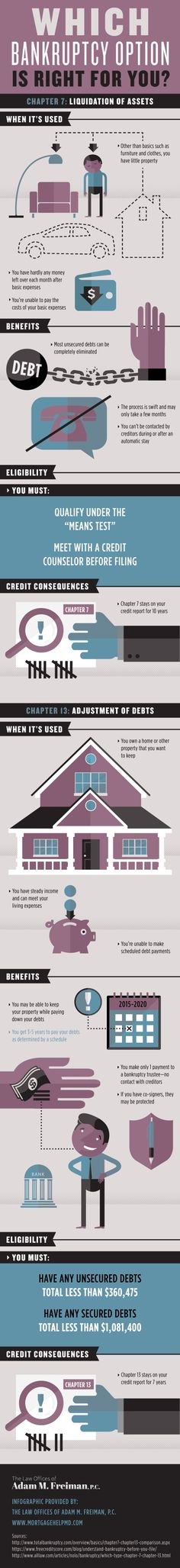 """Are you eligible to file for Chapter 7 bankruptcy? People must meet with a credit counselor before filing to see if they qualify under the """"means test."""" Take a look at this Baltimore bankruptcy attorney infographic to get more details!"""