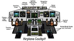 Graphical representation of the cockpit of an airplane.