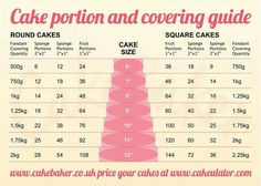 Cake portions guide