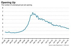 There are 2.5 unemployed people for every job opening, the lowest ratio since July 2008.