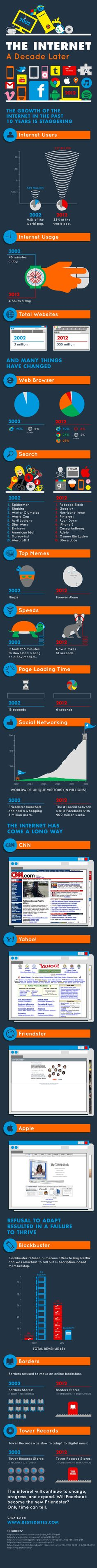 Incredible to see how far the internet as come... Internet Decade Later Infographic #smm #marketing #freestuffs