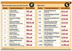 Los mas ricos del mundo y del Peru - Comparative/Superlative