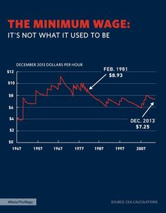 Today's minimum wage is even lower than it was in the 1957. #raisetheminimumwage