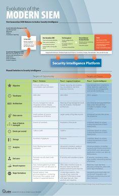 Infographic: Evolution of the Modern SIEM