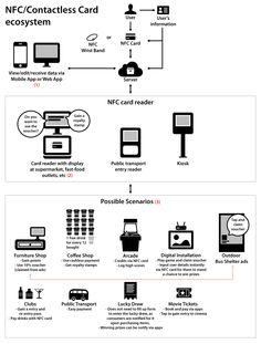NFC/Contactless Card ecosystem