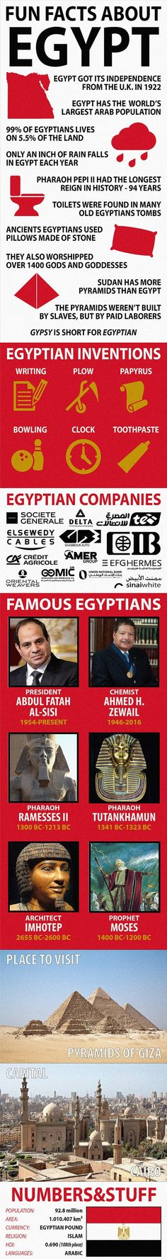 Facts about Egypt