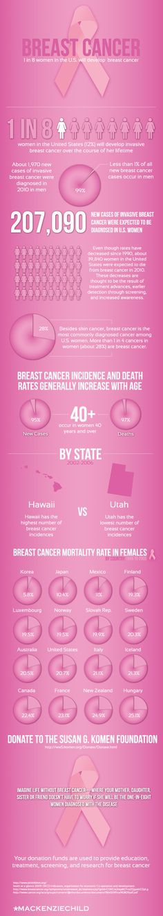 The Fight Against Breast Cancer [INFOGRAPHIC]