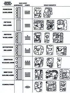 Numbers 14 to 19   The Mayans also created headvariants of the numbers 0 to 19. These were used purely for esthetics on the many monuments that still can be found in their Ancient cities.