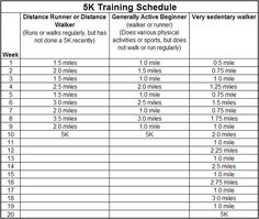 5K training schedule, run everyday to that distance in that set week