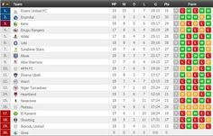Akwa Utd of Akwa Ibom State drop from last week 4th postion to 8th on the table.  Rivers United of PortHarcourt after 18 games are top of the Nigerian League while El Kanemi Shooting Stars and Ikorodu United remain in the drop zone.