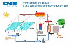 eCare centrale solaire thermodynamique à concentration CNIM