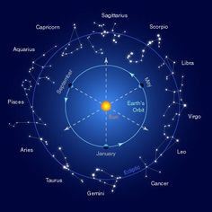 how hindu mythology is connected to science. Spritualisam and science co exist always. science in ancient texts. similarity with modern science Constellations In The Sky, Zodiac Constellations, Taurus And Cancer, Sagittarius And Capricorn, Zodiac Art, Zodiac Signs, 12 Zodiac, Tropical, Taurus Constellation Tattoo