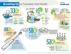 Brush up on Oral Health with Philips Sonicare - Little Miss Kate Brain Health, Dental Health, Sonicare Toothbrush, Dental Center, Dental Hygiene, Cosmetic Dentistry, Cavities, At Least, Wisdom Teeth