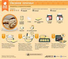 Как приготовить овсяное печенье. Инфографика | Рецепты в инфографике | Кухня | Аргументы и Факты