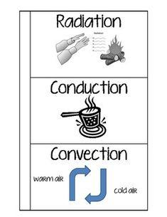 conduction convection radiation quiz pdf