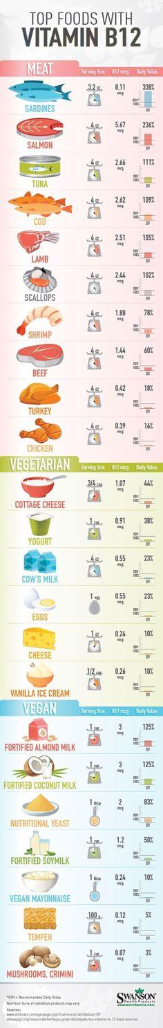 foods high in vitamin b12 by gena. #vitaminB #L4L #vitaminA #FF