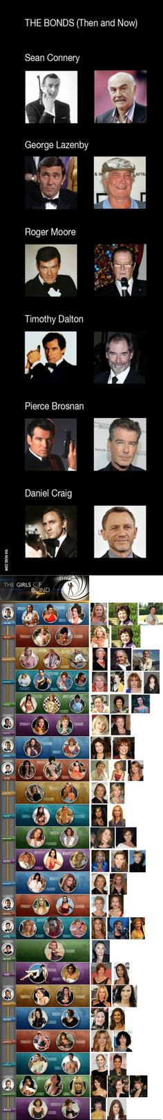 James Bond THEN and NOW