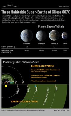 Potentially Habitable Planets of Star Gliese 667C Explained #Infographic