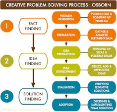 A Creative Problem Solving model used to  help students analyze while also being creative.