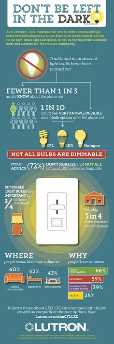 Don't be left in the dark! Traditional 40- and 60-watt incandescent light bulbs have been phased out, leaving consumers with less bulb options to light their homes. Learn more about LED, CFL and halogen light bulbs, as well as compatible dimmer options at http://Lutron.com/dimCFLLED #infographic #energysavings #energyefficiency