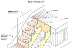 Building and Installing Deck Stairs Deck Building Plans, Building Code, Deck Plans, Decking Area, Laying Decking, Timber Posts, Stairs Stringer, Deck Stairs, Deck Builders
