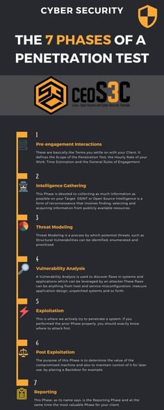 What are the 7 phases of a penetration test? This question and more answered in this Pin! Learn Computer Science, Computer Technology, Science And Technology, Software Testing, Software Development, Security Tips, Web Security, White Hat Hacking, Kali Linux