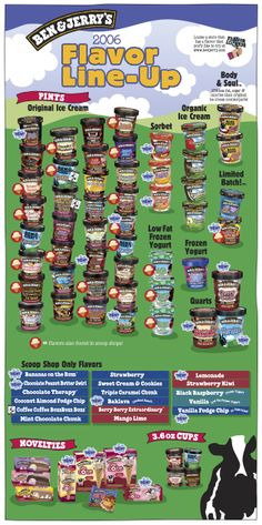 2006 Ben & Jerry's Flavor Line-Up (FRONT)